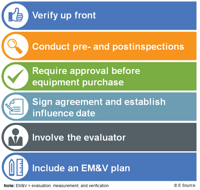Graphic showing the six steps to realizing utility project savings: verify up front, conduct pre- and postinspections, require approval before equipment purchase, sign agreement and establish influence date, involve the evaluator, include an EM&V plan