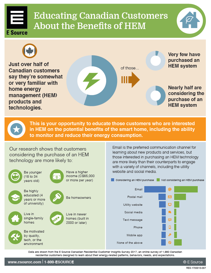This infographic shows that almost half of Canadian customers are familiar with HEM technologies, but very few have purchased them. It explains that utilities can use customers' preferred channel, email, to educate them about the benefits of HEM.