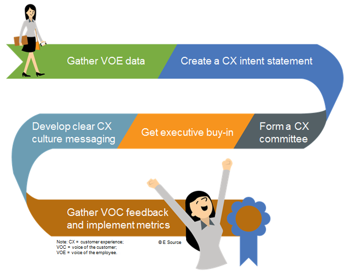 Graphic of a switchback path with six parts: gather voice-of-the-employee data, create a CX intent statement, form a CX committee, get executive buy-in, develop clear CX culture messaging, and gather voice-of-the-customer feedback and implement metrics