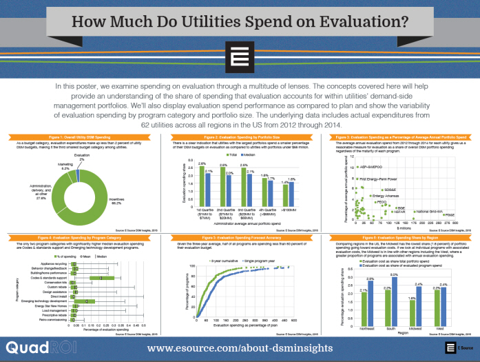 Image of evaluation spend poster