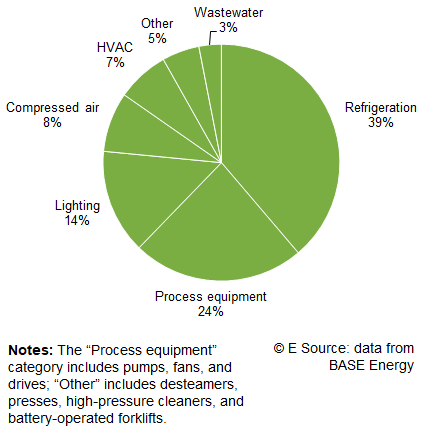 Pie chart showing electricity end uses in US wineries, 39% refrigeration, 24% process equipment, 14% lighting, 8% compressed air, 7% HVAC, 5% other, 3% wastewater