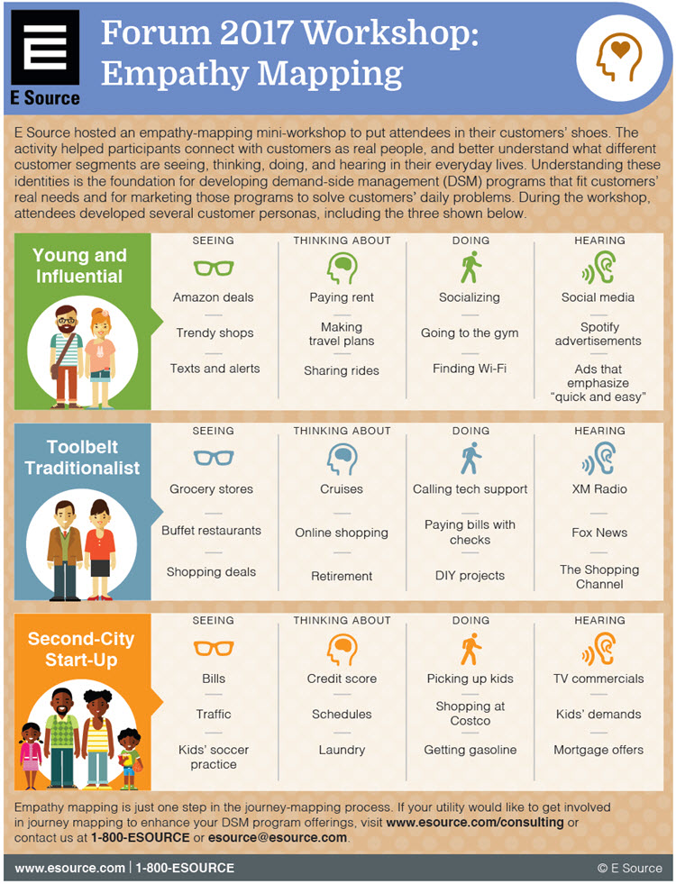Screen capture of empathy-mapping workshop infographic