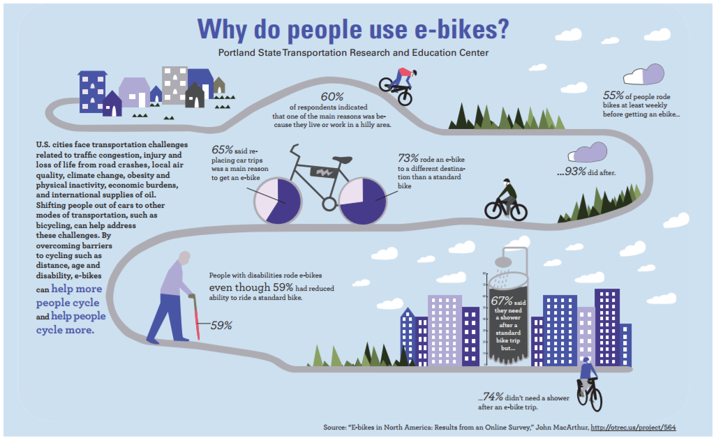 Graphic from the Bike League showing why people use e-bikes. It includes data showing 60% of respondents use e-bikes because they work or live in a hilly area.