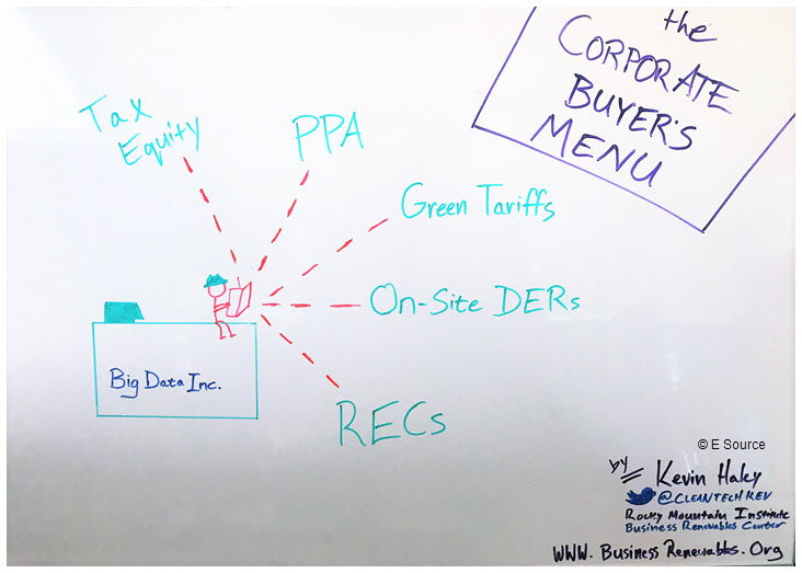 "Doodle drawn by Kevin Haley of the Rocky Mountain Institute depicting ""The Corporate Buyer's Menu"""