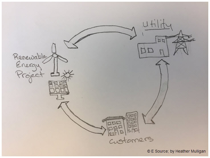 Doodle drawn by Heather Mulligan of the business customer of the future