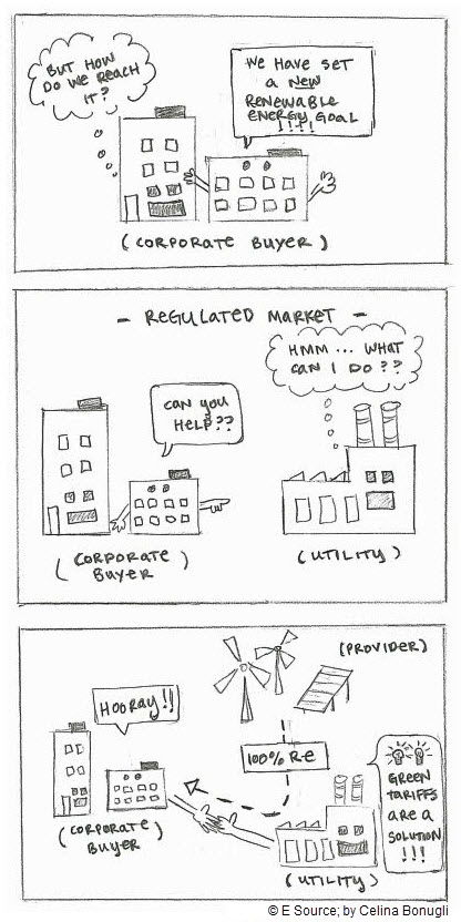 Doodle drawn by Celina Bonugli of a corporate buyer working with a utility and a provider