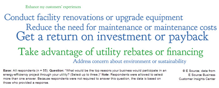 Word cloud showing the reasons water utility customers participate in EE programs: Get a return on investment or payback, Take advantage of utility rebates or financing, Reduce the need for maintenance or maintenance costs, Conduct facility renovations or upgrade equipment, Address concern about environment or sustainability, Enhance my customers' experiences.