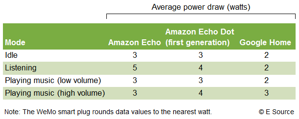 Chart showing the average power draw among the Amazon Echo, the Amazon Echo Dot, and the Google Home is varying modes of use. In idle mode, the Echo and the Echo Dot drew 3 watts and the Google Home drew 2 watts. In listening mode, the Echo drew 5 watts, the Echo Dot drew 4 watts and the Google Home drew 2 watts. In playing music low volume mode, the Echo drew 3 watts, the Echo Dot drew 3 watts, and the Google Home drew 2 watts. In playing music high volume mode, the Echo drew 3 watts, the Echo Dot drew 4 w