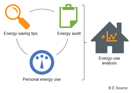 Graphic showing how energy-saving tips, an energy audit, and personal usage data can be combined to provide a seamless experience for energy-use analysis