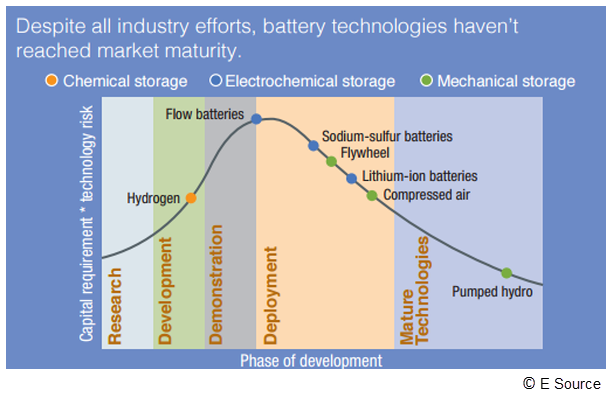 Graphic showing that most grid storage technologies are still in the deployment phase; only pumped hydro