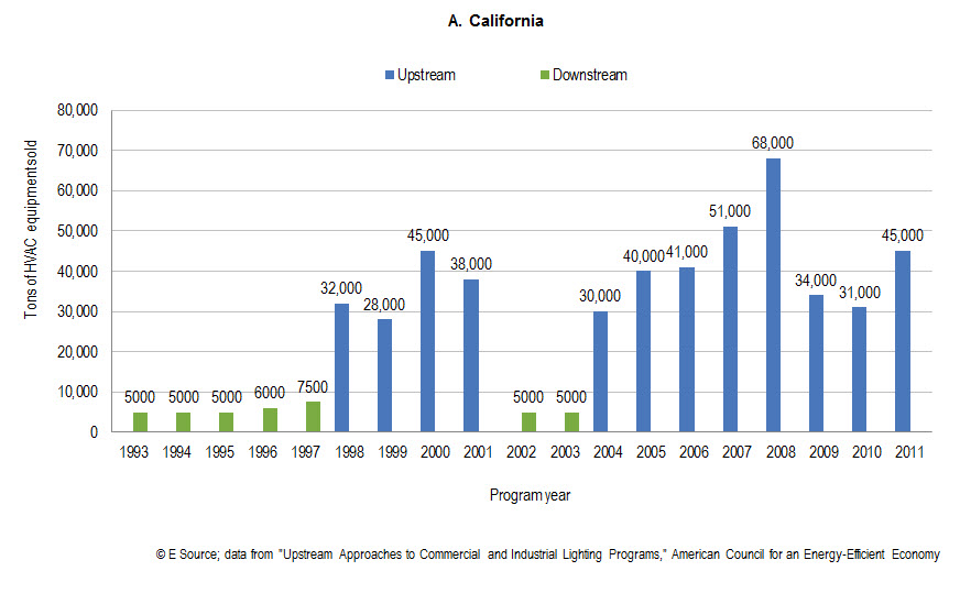 California's measured success of its upstream program