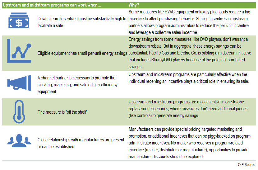 A table noting the different applications of upstream incentive programs