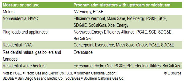 Table describing several upstream HVAC incentive programs available