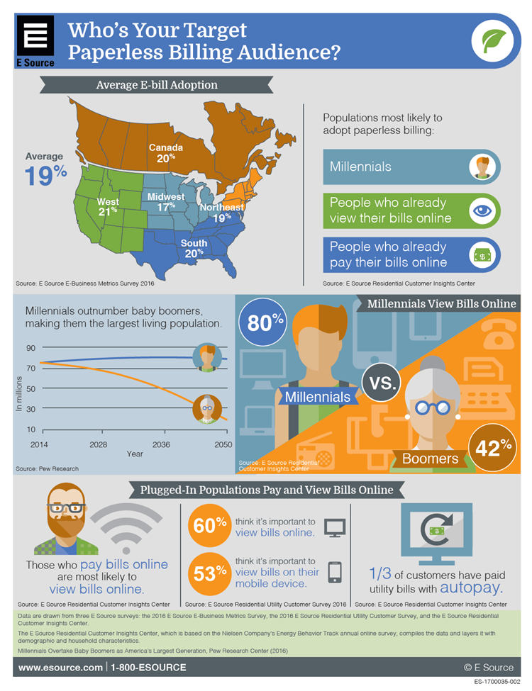 Infographic showing various statistics about paperless billing adoption