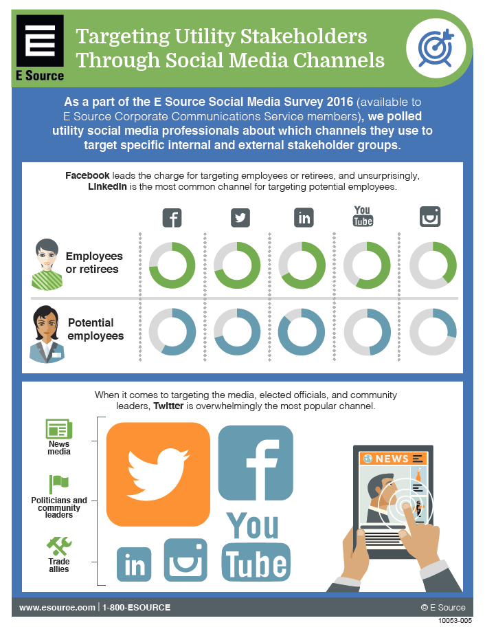 Downloadable infographic showing how best to target utility stakeholders through social media channels