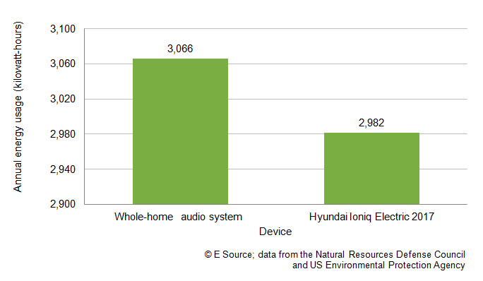 Bar chart showing that annually, whole-home audio systems use 3,066 and a 2017 Hyundai Ioniq electric vehicle uses 2,982 kilowatt-hours