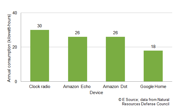 Bar chart showing that the annual consumption in kilowatt-hours is 30 for a clock radio, 26 for an Amazon Echo, 26 for an Amazon Dot, and 18 for a Google Home device