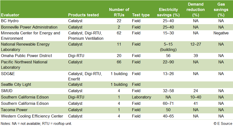 Field tests consistently demonstrate significant energy savings