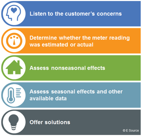 List of five steps to resolve customers' high-bill complaints: Listen to the Customer's Concerns, Determine Whether the Reading Was Estimated or Actual, Assess Nonseasonal Effects, and Assess Seasonal Effects and Other Data.