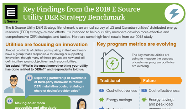 This is a thumbnail of the infographic Key Findings from the 2018 E Source Utility DER Strategy Benchmark