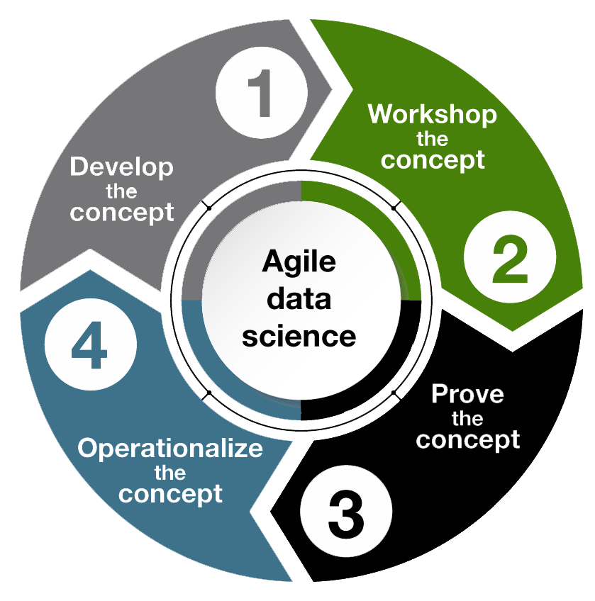 A circle graphic with each step leading to the next, then the last back to the first again, describing the agile data science model: 1. Develop the concept. 2. Workshop the concept. 3. Prove the concept. 4. Operationalize the concept.