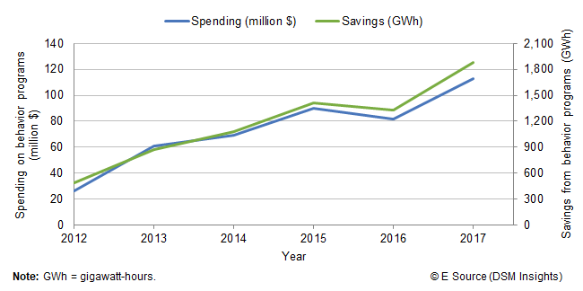 Line chart comparing energy savings from behavior programs to spending on behavior savings from 2012 to 2017. In 2012, utility behavior programs saved 490 GWh and spent $26 million. In 2013, utility behavior programs saved 877 GWh and spent $61 million. In 2014, utility behavior programs saved 1,077 GWh and spent $69 million. In 2015, utility behavior programs saved 1,415 GWh and spent $90 million. In 2016, utility behavior programs saved 1,330 GWh and spent $82 million. In 2017, utility behavior programs saved 1,885 GWh and spent $113 million.