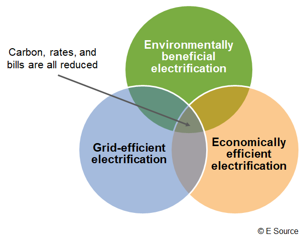 Venn diagram of the three-part assessment framework for testing whether an electrification approach is beneficial or not.