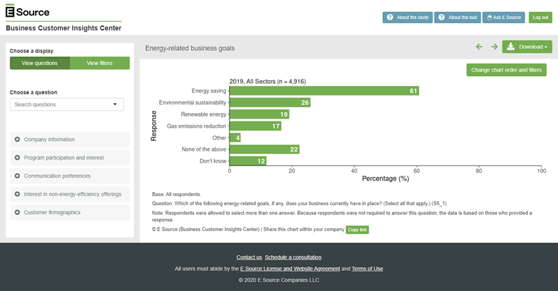 Screenshot of a chart generated by the E Source Business Customer Insights Center. It shows available filters and questions that you can use to customize your data.