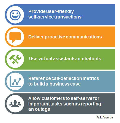 Best practices for call deflection include providing user-friendly self-service transactions, delivering proactive communications, using virtual assistants or chatbots, referencing call-deflection metrics to build a business case, and allowing customers to self-serve for important tasks such as reporting an outage
