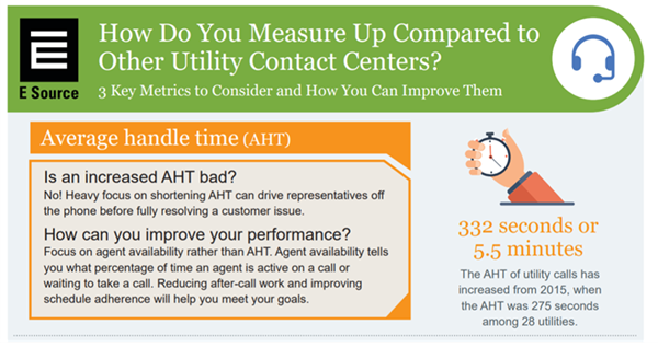 Image of the top of the infographic. It shows that the average handle time (AHT) of utility calls has increased from 2015 when the AHT was 275 seconds among 28 utilities. In the 2019 study, we found that the AHT was 332 seconds or 5.5 minutes.