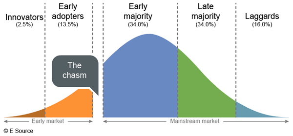 Diffusion of innovation curve starting at innovators and moving through early adopters, the chasm, early majority, late majority, then laggards