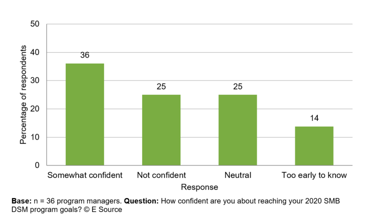 Bar chart (copyright E Source) showing how 36 utility program managers answered this question: How confident are you about reaching your 2020 SMB DSM program goals? 36% said they're somewhat confident, 25% said they're not confident, 25% said they're neutral, and 14% said it's too early to know.