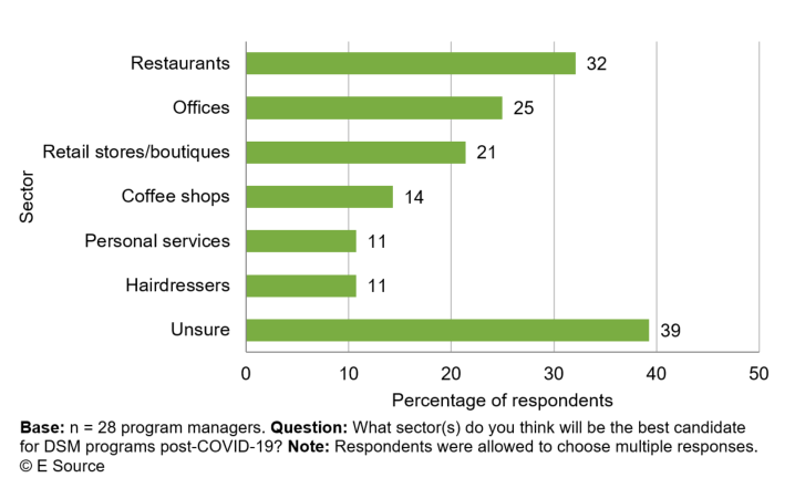 Bar chart (copyright E Source) showing how 28 utility program managers answered this question (respondents were allowed to choose multiple responses): What sector(s) do you think will be the best candidate for DSM programs post-COVID-19? 32% said restaurants, 25% said offices, 21% said retail stores/boutiques, 14% said coffee shops, 11% said personal services, 11% said hairdressers, and 39% were unsure.