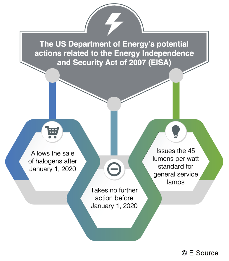 The DOE is likely to take one of three courses of action related to EISA: allow the sale of halogens after January 1, 2020; take no further action before January 1, 2020; or issue the 45 lumens per watt standard for general service lamps