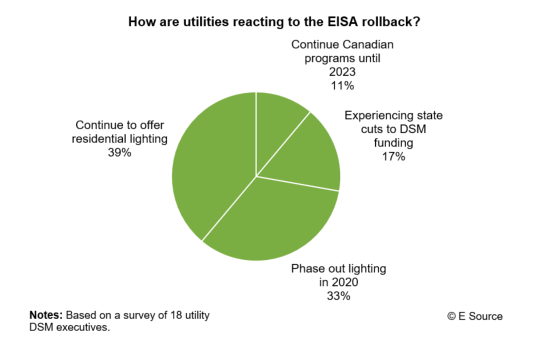 Pie chart showing what utilities plan to do with DSM and efficiency programs in the face of EISA uncertainty.