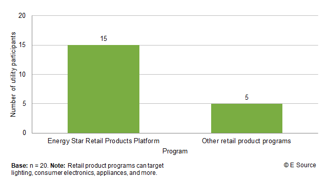 Bar chart showing number of utilities that participate in the Energy Star Retail Products Platform (15) compared to another retail product program (5); base is 20 utilities. Retail product programs can target lighting, consumer electronics, appliances, and more.