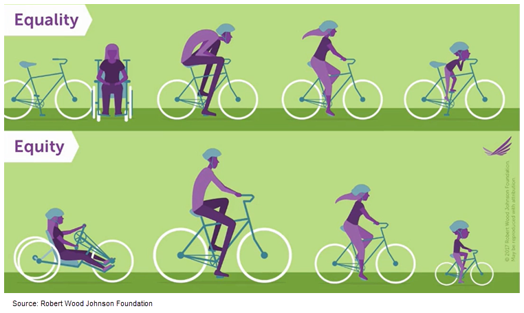 Illustration of the concept of equity versus equality as presented by The Robert Wood Johnson Foundation. The top image depicts equality and shows four people matched to the same kind of bicycle. A woman in a wheelchair cannot ride the bike because it is not accessible, a tall man is hunched over uncomfortably because his bike does not suit his height, a second woman rides comfortably because the bike fits her well, and a young boy struggles to reach the seat as he pedals because the bike is too large for him. The bottom image depicts equality and shows the same four people successfully riding their individual and unique bicycles. The woman in the wheelchair now has a bike made for those who are disabled, the man has a much larger bike to match his height, the second woman remains comfortable, and the small boy is now on a child-sized bike.