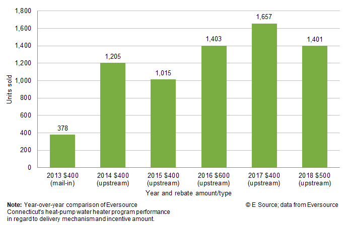 Bar chart showing how many heat-pump water heaters Eversouce incentivized by year, rebate amount, and type; copyright E Source with data from Eversource. In 2013, the utility offered a $400 mail-in rebate and incentivized 378 units. In 2014, it offered a $400 upstream rebate and incentivized 1,205 units. In 2015, it offered a $400 upstream rebate and incentivized 1,015 units. In 2016, it offered a $600 upstream rebate and incentivized 1,403 units. In 2017, it offered a $400 upstream rebate and incentivized 1,657 units. In 2018, it offered a $500 upstream rebate and incentivized 1,401 units.