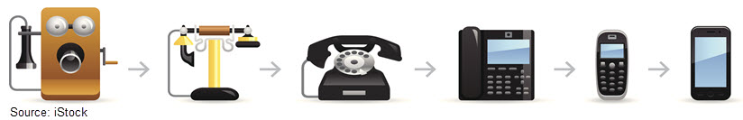 Stock image showing the progression of the telephone from heavy, wall-mounted device to mobile phone.
