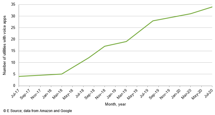 Line chart showing the increase of utilities with voice apps since July 2017 (at less than 5) to now more than 30