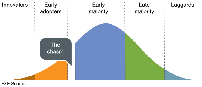 Illustration of a technology-transfer curve. On the left side of the curve, as the slope starts to climb is innovators. Then we see early adopters as the slope continues to increase. Then we see the chasm, which is the gap where most new technologies fail. If a technology makes it over the chasm, it moves into early majority, which is the top of the curve. Then as the curve slopes down, we see late majority and finally laggards.