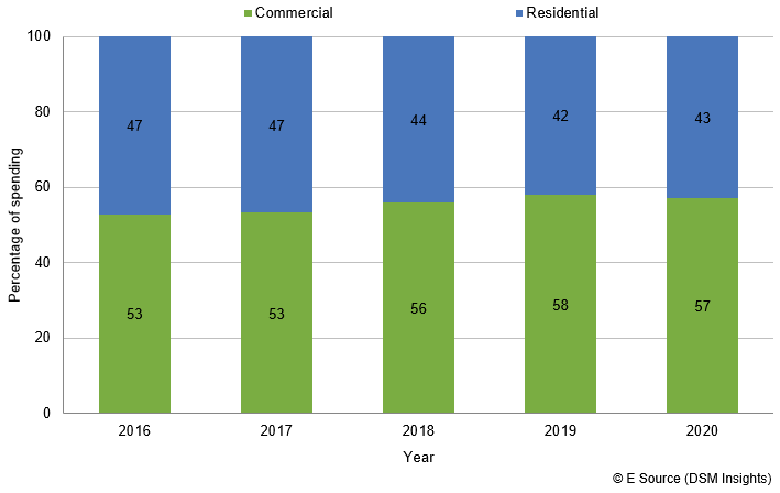 Bar chart showing commercial and residential budget allocation from 2016 to 2020. In 2016, 53% commercial and 47% residential. In 2017, 53% commercial and 47% residential. In 2018, 56% commercial and 44% residential. In 2019 58% commercial and 42% residential. In 2020, 57% commercial and 43% residential.