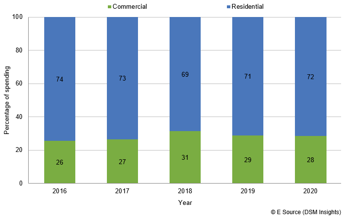 Bar chart showing commercial and residential percentage of spending from 2016 to 2020. In 2016, 26% commercial and 74% residential. In 2017, 27% commercial and 73% residential. In 2018, 31% commercial and 69% residential. In 2019 29% commercial and 71% residential. In 2020, 28% commercial and 72% residential.