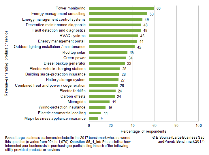 Bar chart showing percentage of large business respondents who are interested in various products and services. The top 10 are power monitoring, 60%; Energy management consulting, 53%; Energy management control systems, 49%; Fault detection and diagnostics, 48%; Preventive maintenance diagnostic, 48%; HVAC systems, 45%; Energy management portal, 44%; Outdoor lighting installation/maintenance, 42%; Rooftop solar, 35%; and Green power, 34%