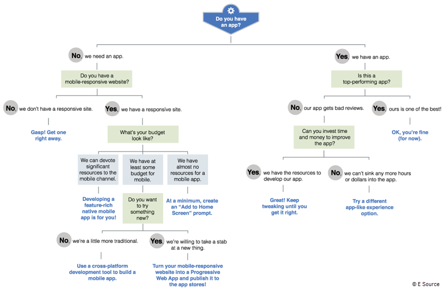 Downloadable decision tree to help utilities determine whether they should build an app, invest in responsive design, or create an app-like solution. title=