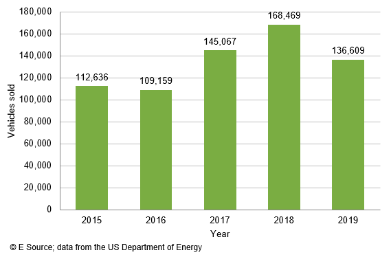 Bar graph (copyright E Source using data from the US Department of Energy) showing the number of non-Tesla EVs sold in the United States per year from 2015 through 2019. In 2015, there were 112,636 vehicles sold; in 2016, there were 109,159 vehicles sold; in 2017, there were 145,067 vehicles sold; in 2018, there were 168,469 vehicles sold; and in 2019, there were 136,609 vehicles sold.