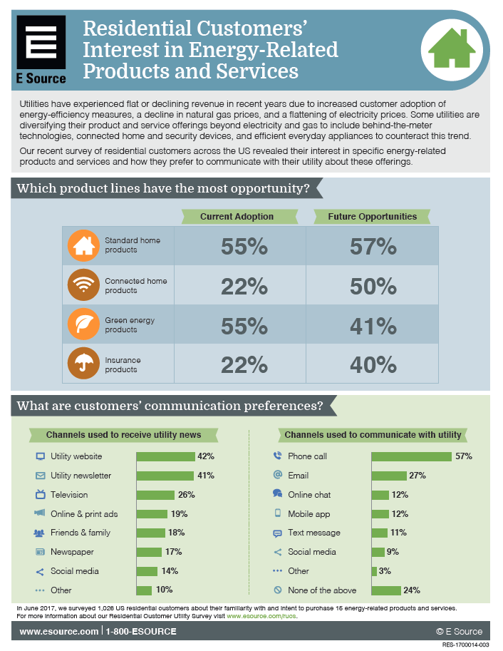 Infographic showing which product lines have the most opportunity and what customers' communication preferences are