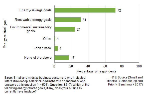 Bar chart showing percentage of SMB respondents who are interested in rooftop solar with various energy-related goals: 72% have energy-savings goals, 31% have renewable energy goals, 24% have environmental sustainability goals, 1% answered other, 4% said I don't know, and 17% said none of the above