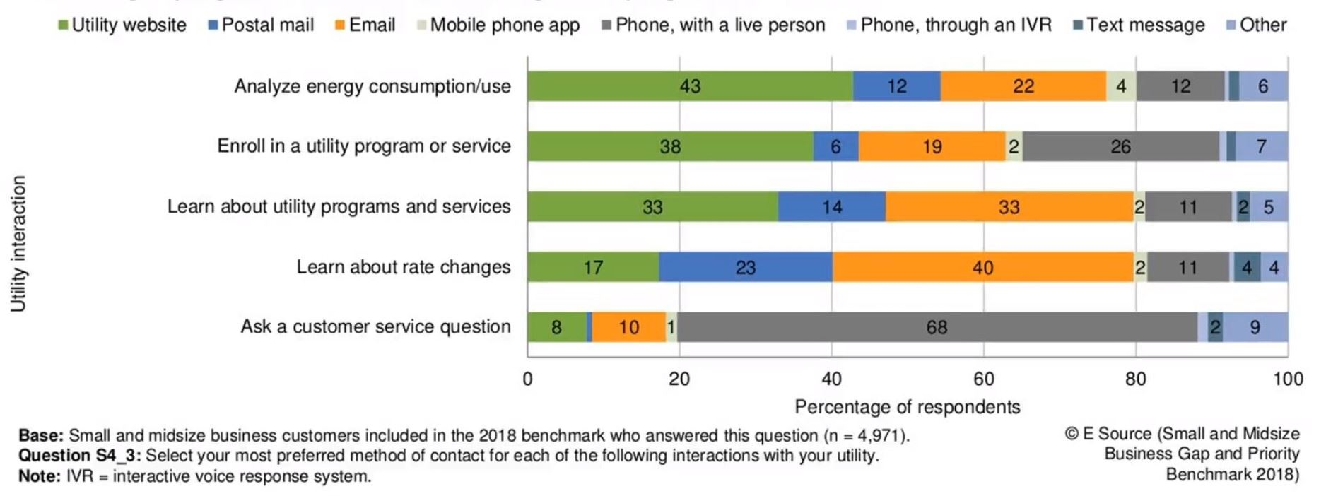 Bar graph showing preferred contact method for various interactions with utility.