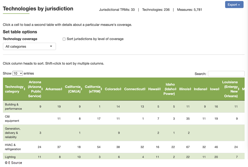 Screenshot of a table in E Source Measure Insights that allows users to track measure coverage data in a multiple technology categories across jurisdictions.